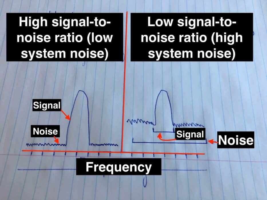 This image has an empty alt attribute; its file name is Signal-To-Noise-Diagram-1.jpg