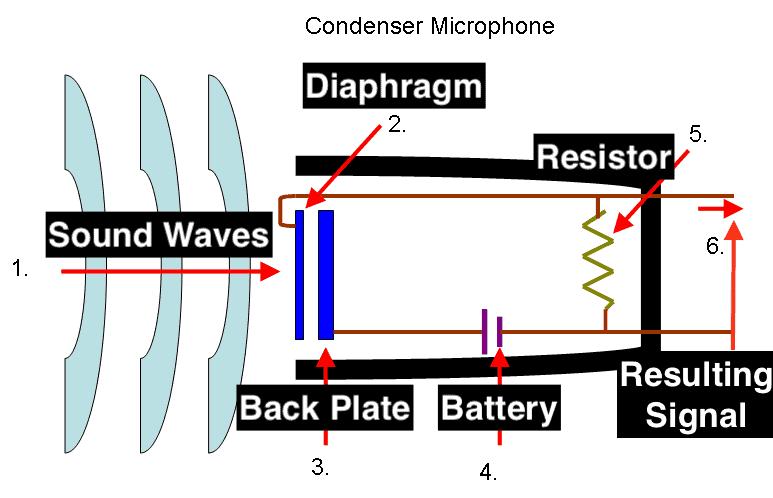 Condenser-Mic-WikiCommons.com_-1