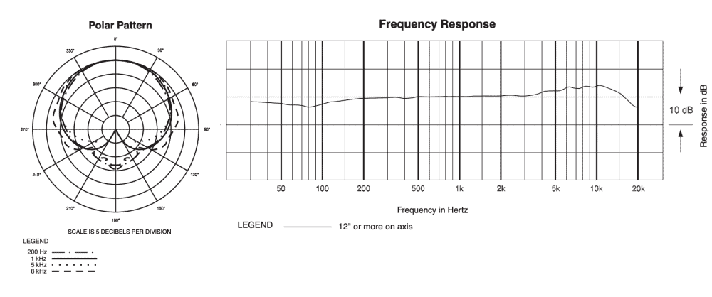 Polar Pattern and Frequency Chart