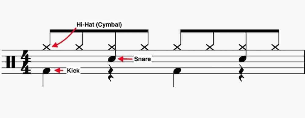 Brief Drum Notation Guide - How to Create Drums in Garageband