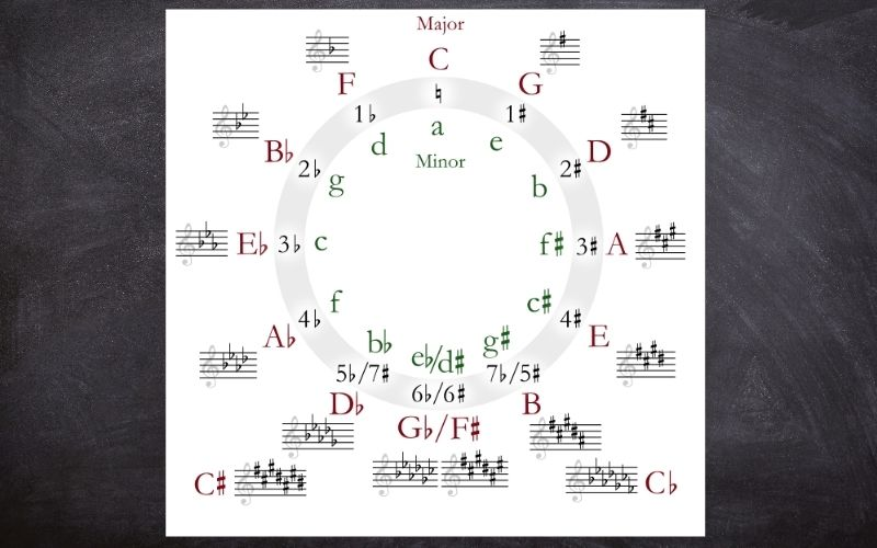 Circle of Fifths - Songwriting Tips For Beginners (That Will Actually Help)